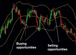 Bollinger Bands Strategies in Forex Trading