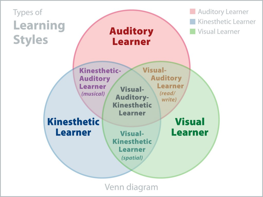 visual learning style Learning styles can be split into three kinds of learning categories: visual, kinesthetic (sometimes called tactile), and auditory these categories have to do with how a leader, coach or trainer delivers information so that it appeals to both sides of the brain of the receiver, thus maximizing.