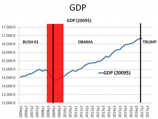Chart 1 - GDP GROWTH