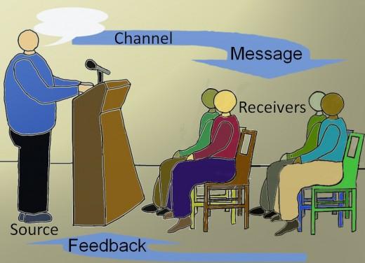 Communication Control