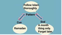 How Ramadan Is Misunderstood And How To Understand Ramadan Rightly!