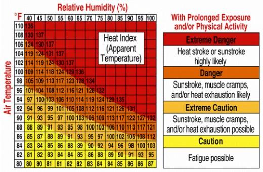 The Heat Index (U.S.)