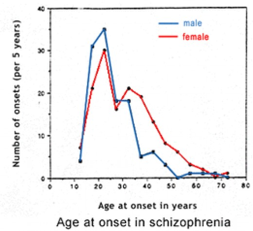 Statistics between male and female age at onset in schizophrenia.