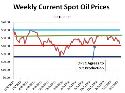 CHART 1 (6/24//17) - HISTORICAL SPOT OIL PRICE CHANGES OVER THE PERIOD OF THIS HUB (the lines represent technical