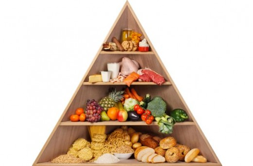 The pyramid of balanced diet