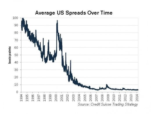 Falling bid-ask spreads.