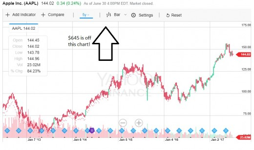 How a chart for AAPL stock would look if the June 2014 split adjustment was missing.