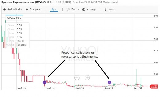 A five-year chart for shares of Opawica Explorations showing proper consolidation adjustments, from Yahoo Finance.