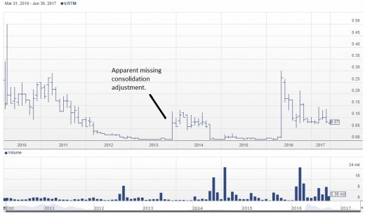 A chart for RTM shares with an apparent missing consolidation adjustment, from Stockhouse.com.