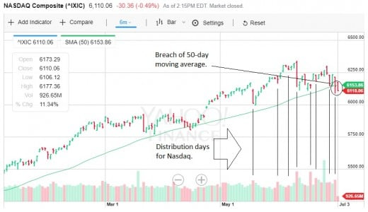 Distribution days pile up as the Nasdaq Composite closed below its 50-day moving average.