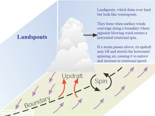 """Formation of landspout """"tornadoes"""""""