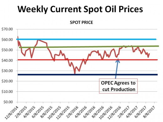 CHART 1 (7/1//17) - HISTORICAL SPOT OIL PRICE CHANGES OVER THE PERIOD OF THIS HUB (the lines represent technical