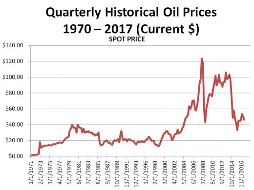Chart 2 - PRICE OF OIL SINCE 1970 IN CURRENT DOLLARS