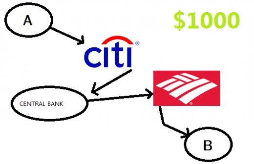 Money are transferred through different commercial banks by passing through a central bank