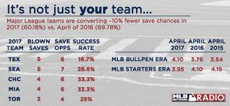 The Rangers lead the league in blown saves.