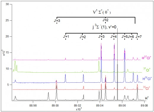 Rotational spectra of different HCl fragments and isotopes. The unusual mass spectra profiles for both J'=2 peaks are an indication of perturbations.