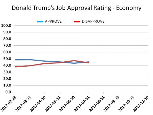 CHART 15 - TRUMP JOB APPROVAL - ECONOMY