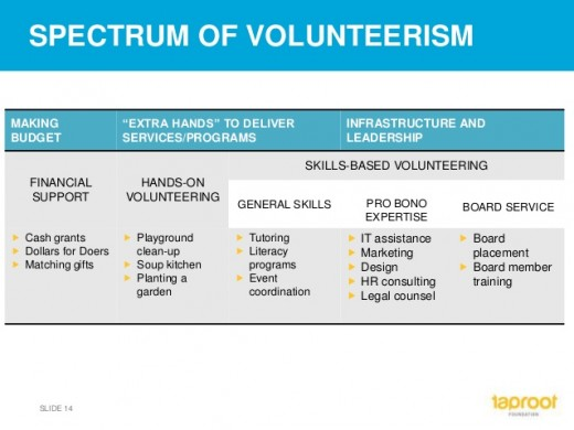 Skill-based volunteering is the best at creating more motivation in the workplace because it adds value to the work being done. It isn't the only form of volunteering that should be promoted, but it is very important.