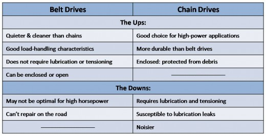 Belt and Chain Drive Comparison Chart