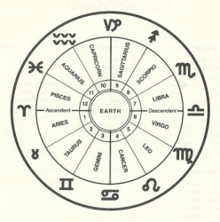Astrological Ascendants or Rising Signs