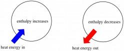 Explaining Chemical Energetics and Electrochemistry