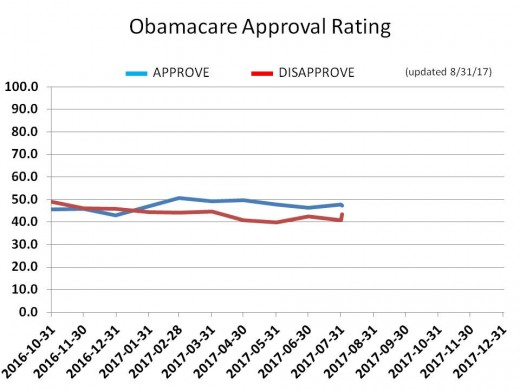CHART 21 - OBAMACARE APPROVAL