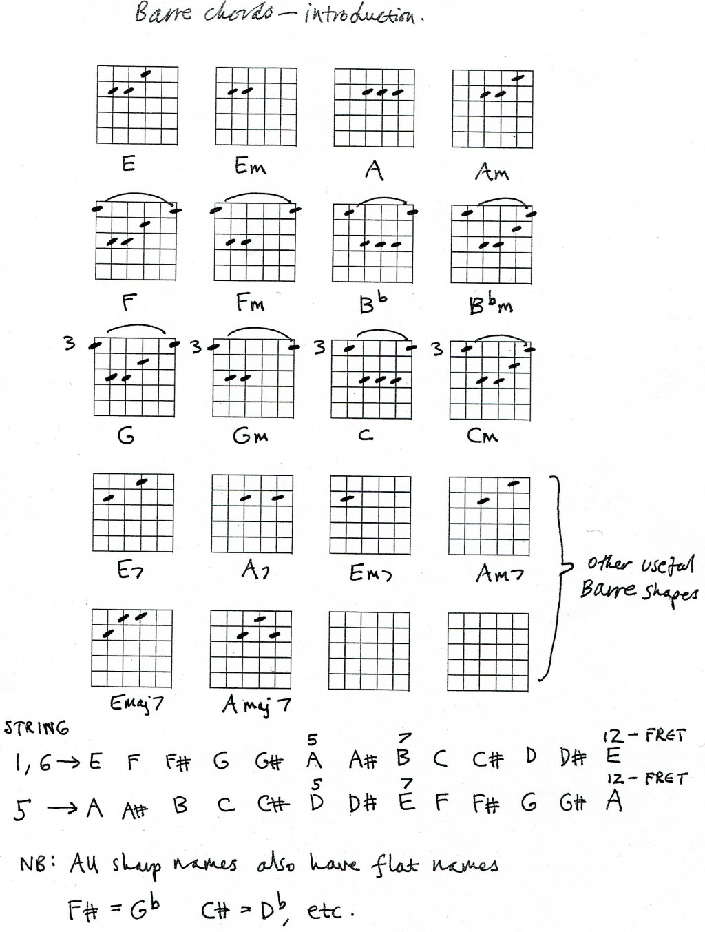 Guitar barre chords hubpages hexwebz Image collections