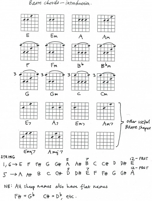 Guitar u00bb Guitar Chords Without Capo - Music Sheets, Tablature, Chords and Lyrics