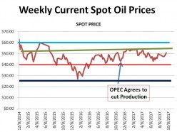 American Oil Survives OPEC's Attempt to Kill It -   18 Months of Steady Prices (updated chart - 9/22/17)