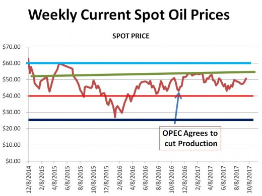 CHART 1 (9/22//17) - HISTORICAL SPOT OIL PRICE CHANGES OVER THE PERIOD OF THIS HUB (the lines represent technical