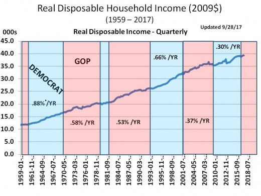 Chart 3 - Real Median Family Income, 1959 - 2020 (2009$)
