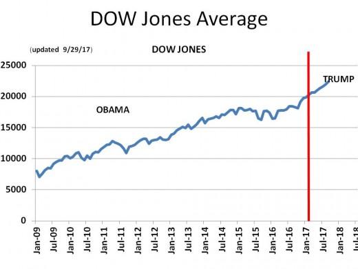 Chart 4 - DOW Jones Average (2009 - 2020)
