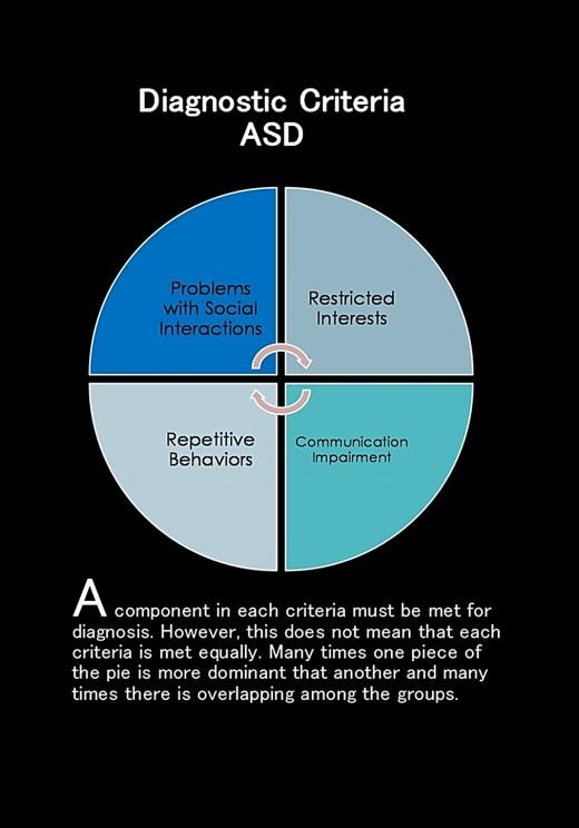 Diagnostic Criteria DSM-5