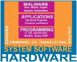 Four Major Categories of Computer Software