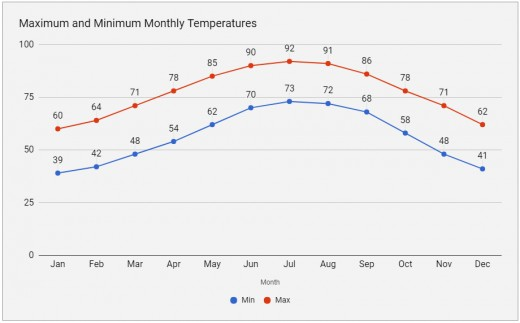 Summer months have both the most rain and the highest temperatures.