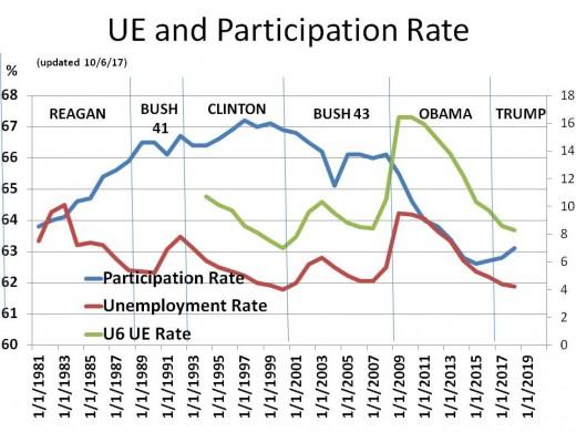Chart 5 - Unemployment, Alternative UE, and Participation Rates (1981 - 2020)