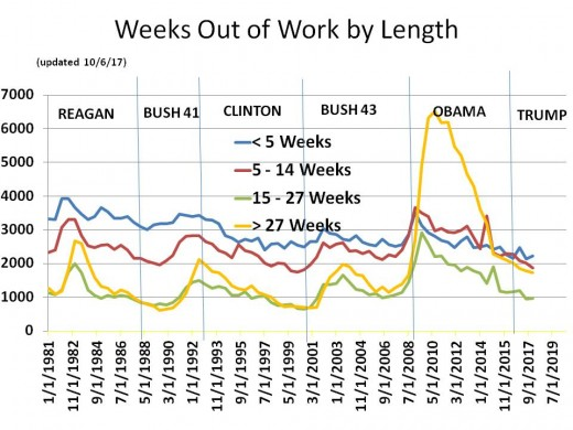 Chart 8 - Weeks Out of Work by Length of Time (1981 - 2020)