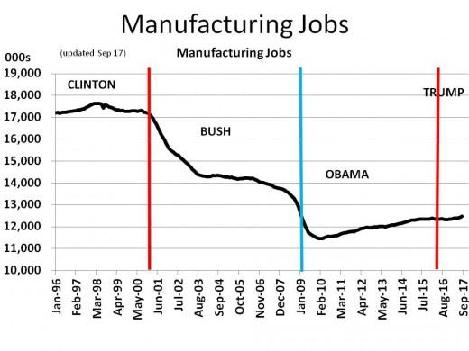 Chart 10 - Manufacturing Jobs (1996 - 2020)