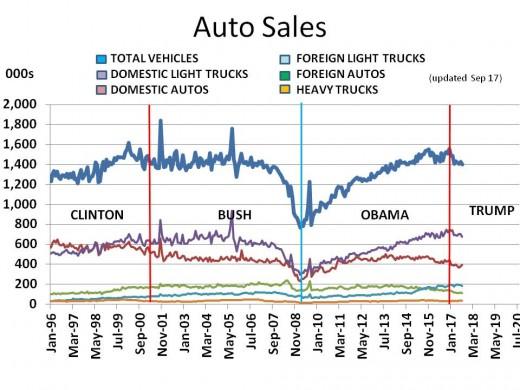 Chart 12 - Auto Sales 1996 - 2020