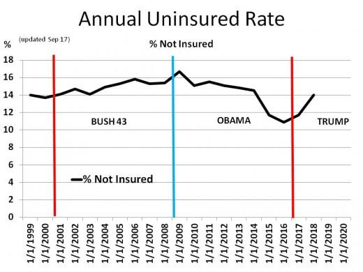 Chart 14 - Uninsured Rates (1999 - 2020)