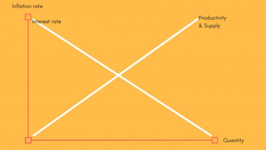 Brief overview graph of interest rate and supply's relationship to inflation rate illustrated by Pendhamma Sindhusen, using Canva infographic maker