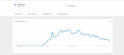 You can also see the steady decrease in interest.