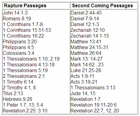 This is the supportive Bible verses that deals with rapture