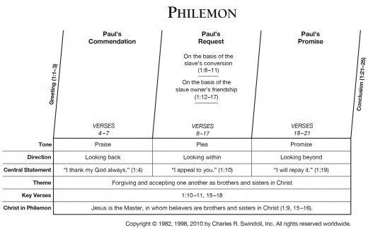 This photo is a guide in reading Philemon from verse 1 up to 25