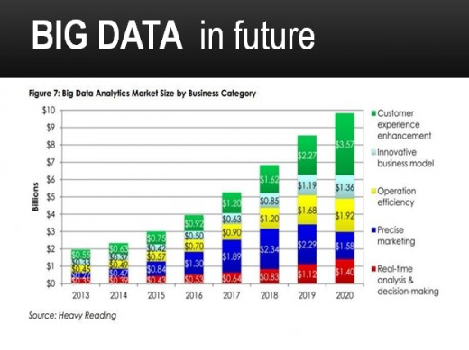 A statistical study showing  BIG DATA  in future