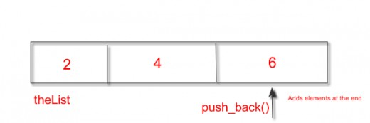 Pic.1 - Adding List elements through push_back