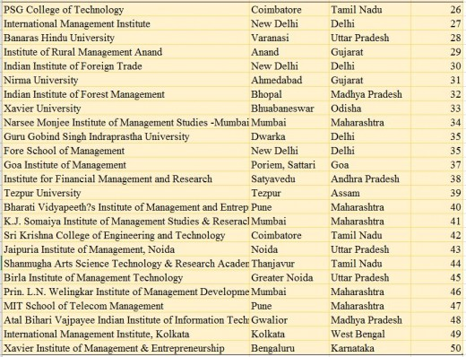 Top 26-50 rank band  Management Institutes of India (NIRF, 2017)