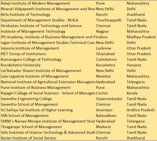 Top 51-75 rank band  Management Institutes of India (NIRF, 2017)