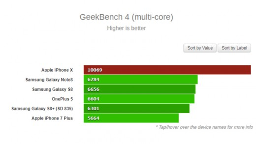 As you can see in this bar graph, The iPhone X is faster than the Samsung Galaxy 8s