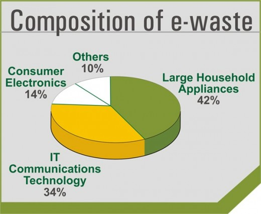 Electronic Waste.
